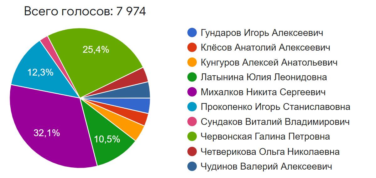 Итоги голосования Врал 2020